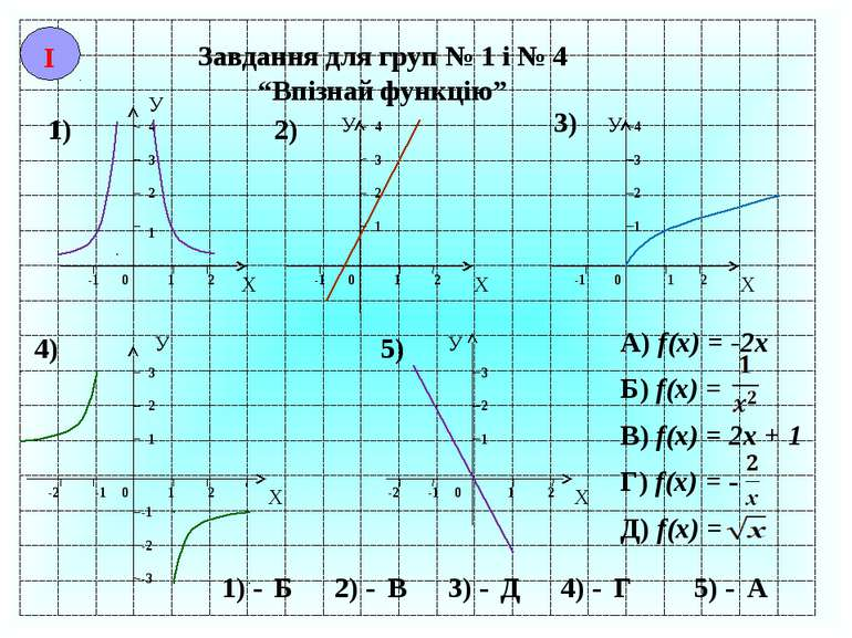 """Завдання для груп № 1 і № 4 """"Впізнай функцію"""" Х У -1 0 1 2 1 2 3 4 1) У Х -1 ..."""