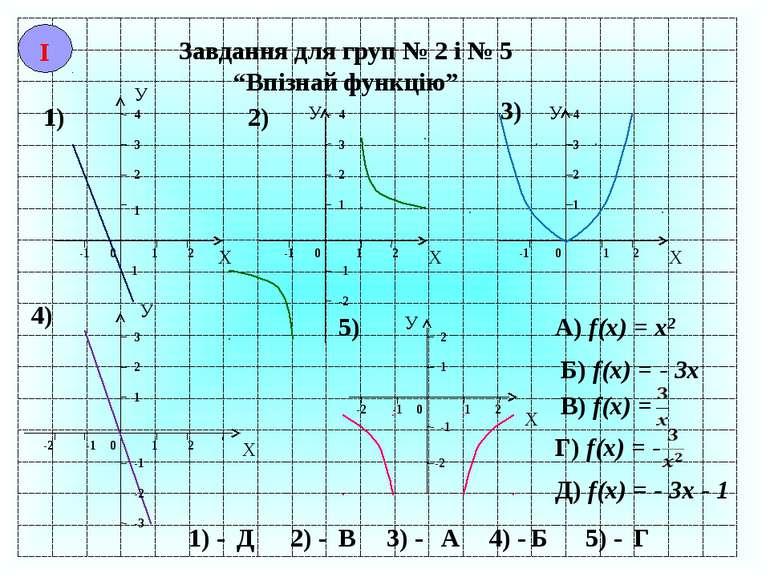 """Завдання для груп № 2 і № 5 """"Впізнай функцію"""" Х У -1 0 1 2 1 2 3 4 1) У Х -1 ..."""