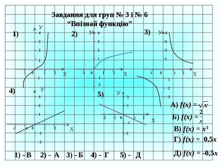 """Завдання для груп № 3 і № 6 """"Впізнай функцію"""" Х У -1 0 1 2 1 2 3 4 1) У Х -1 ..."""