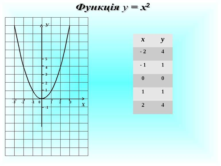 X 2 1 2 3 0 1 2 3 4 5 У -1 -2 -3 -1 х у - 2 4 - 1 1 0 0 1 1 2 4