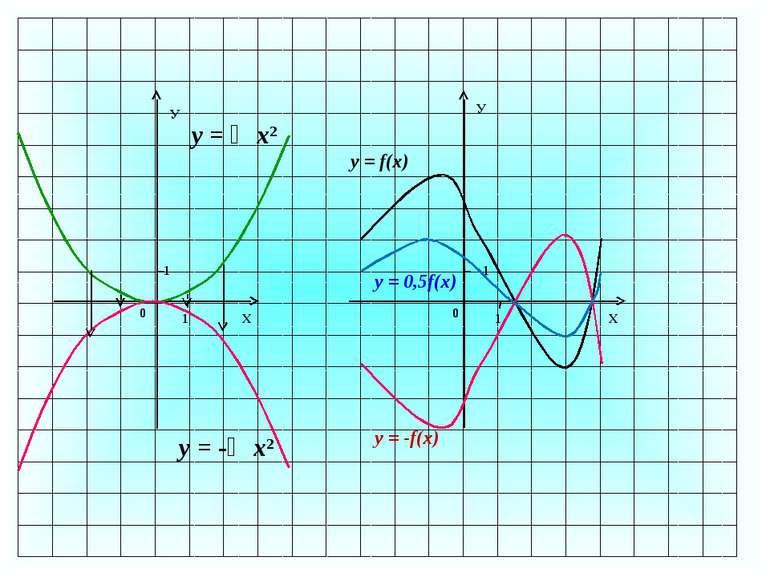 1 0 1 Х У 1 У Х 1 0 у = ⅓х2 у = -⅓х2 y = f(x) y = -f(x) y = 0,5f(x)