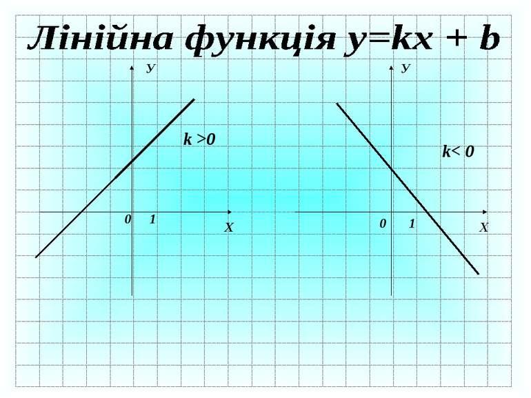 Х У 0 1 k >0 Х Х У 0 1 k< 0