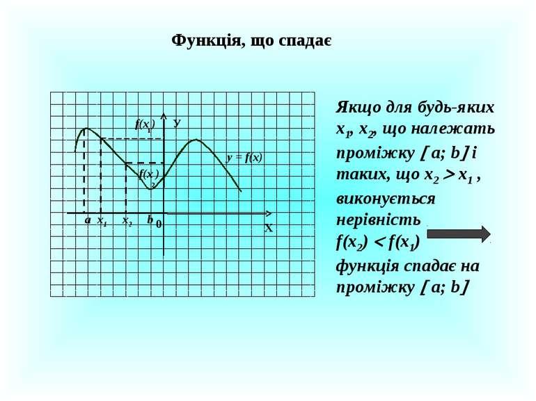 Функція, що спадає Х У 0 x2 х1 f(x ) f(x ) 2 1 y = f(x) а b Якщо для будь-яки...