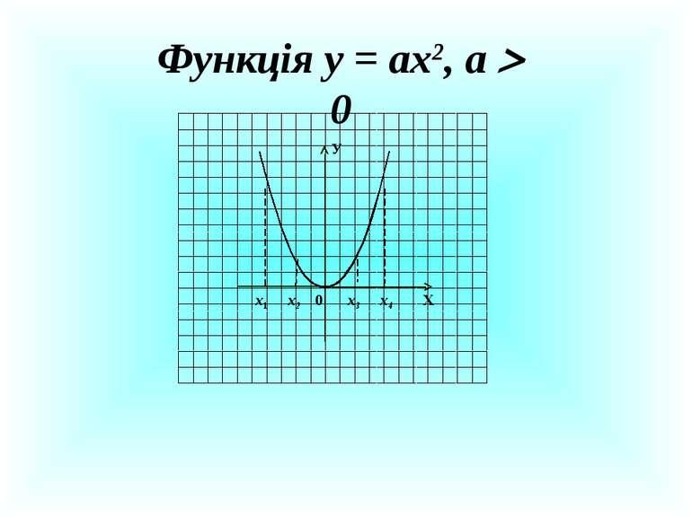 Функція у = ах2, а 0 Х У 0 х1 х2 х3 х4