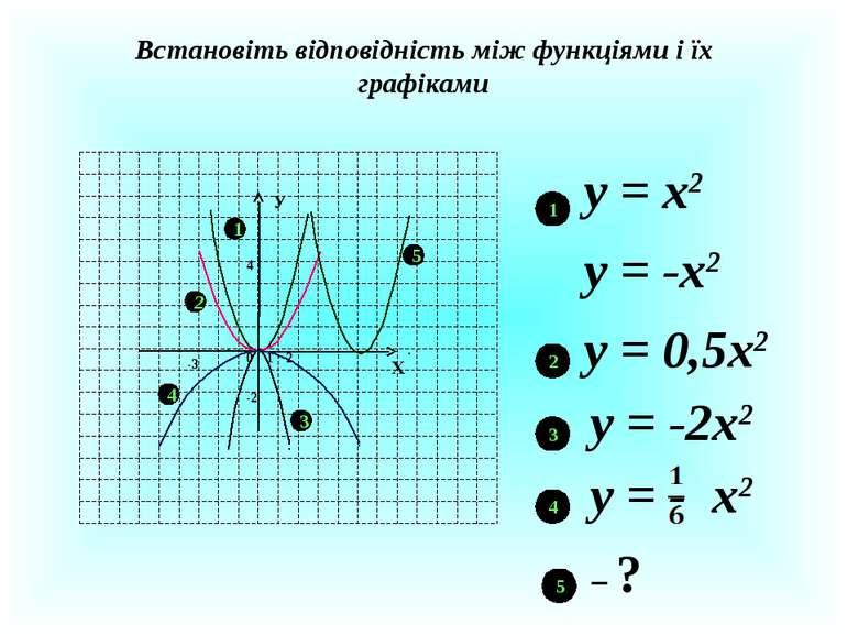 Встановіть відповідність між функціями і їх графіками Х У 1 0 2 4 -2 1 2 3 -3...
