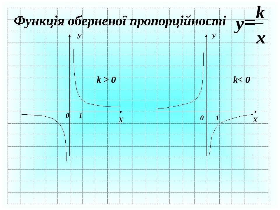 Х У 0 1 k > 0 Х Х У 0 1 k< 0