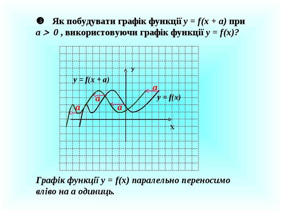 Як побудувати графік функції у = f(x + a) при a 0 , використовуючи графік фун...