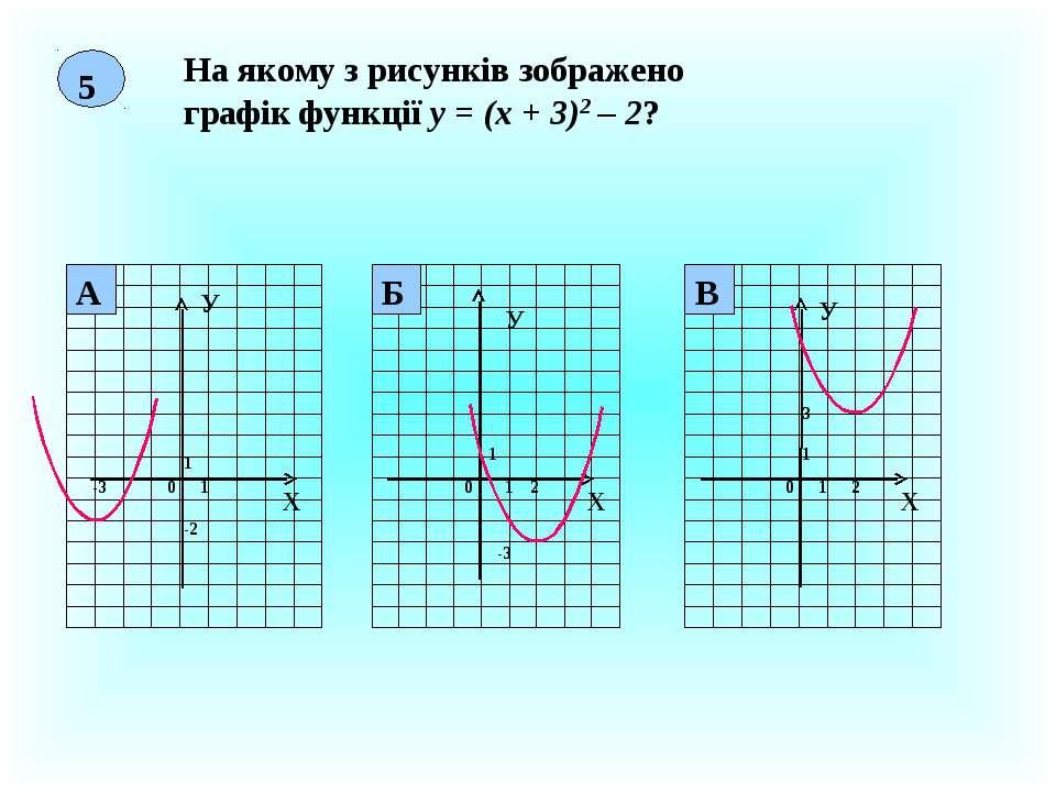 5 На якому з рисунків зображено графік функції у = (х + 3)2 – 2? Х У 0 1 1 -3...