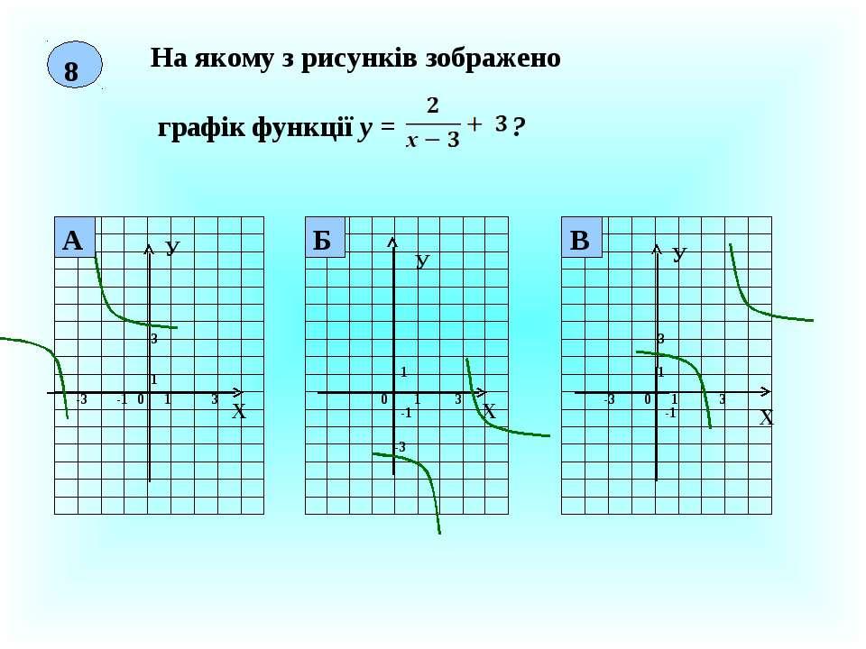 8 На якому з рисунків зображено графік функції у = ? Х У 0 1 1 3 Х У 0 1 1 -1...