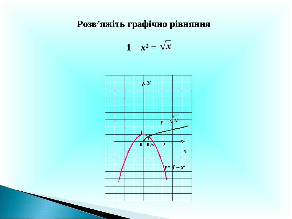 Розв'яжіть графічно рівняння 1 – х2 = Х У 0 0,5 у= 1 – х2 2 1 у =
