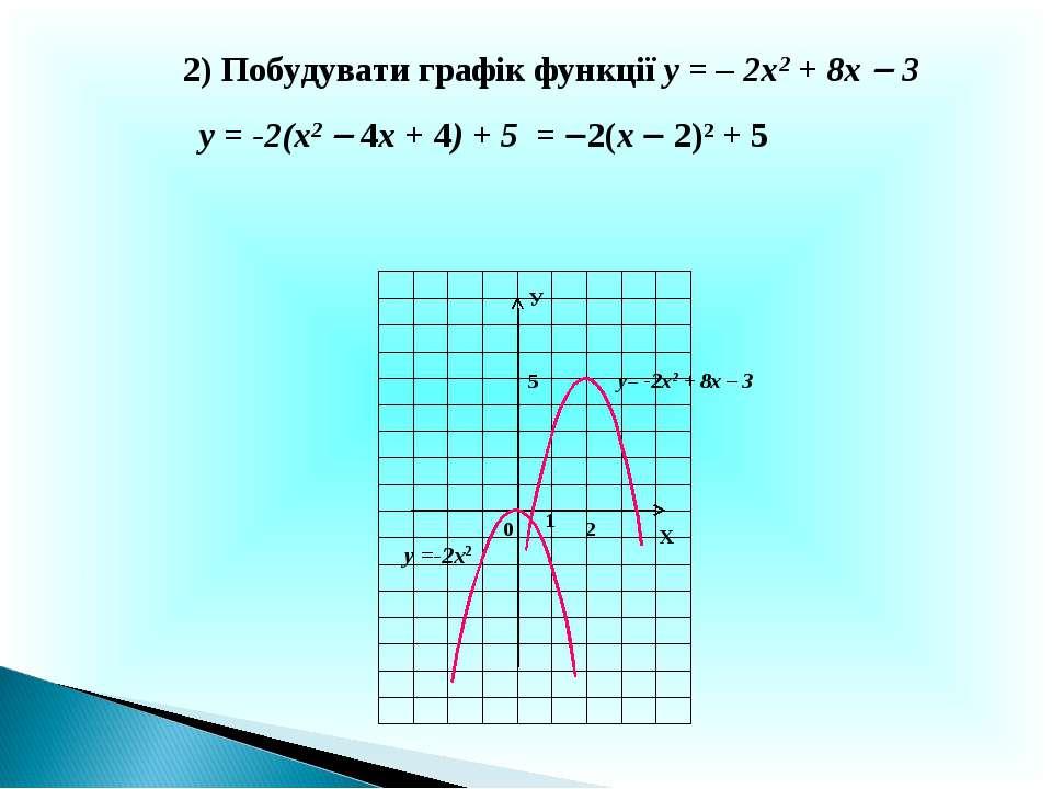 Х У 0 у= -2х2 + 8х – 3 1 2) Побудувати графік функції у = – 2х2 + 8х 3 у = -2...