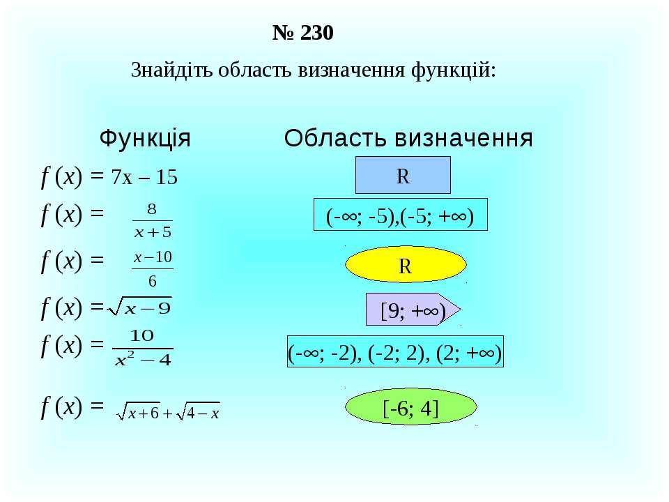 № 230 Знайдіть область визначення функцій: R (- ; -5),(-5; + ) R [9; + ) (- ;...