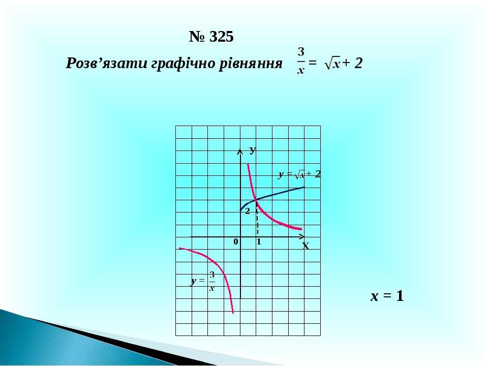 № 325 Розв'язати графічно рівняння = + 2 Х У 0 1 2 у = + 2 у = х = 1
