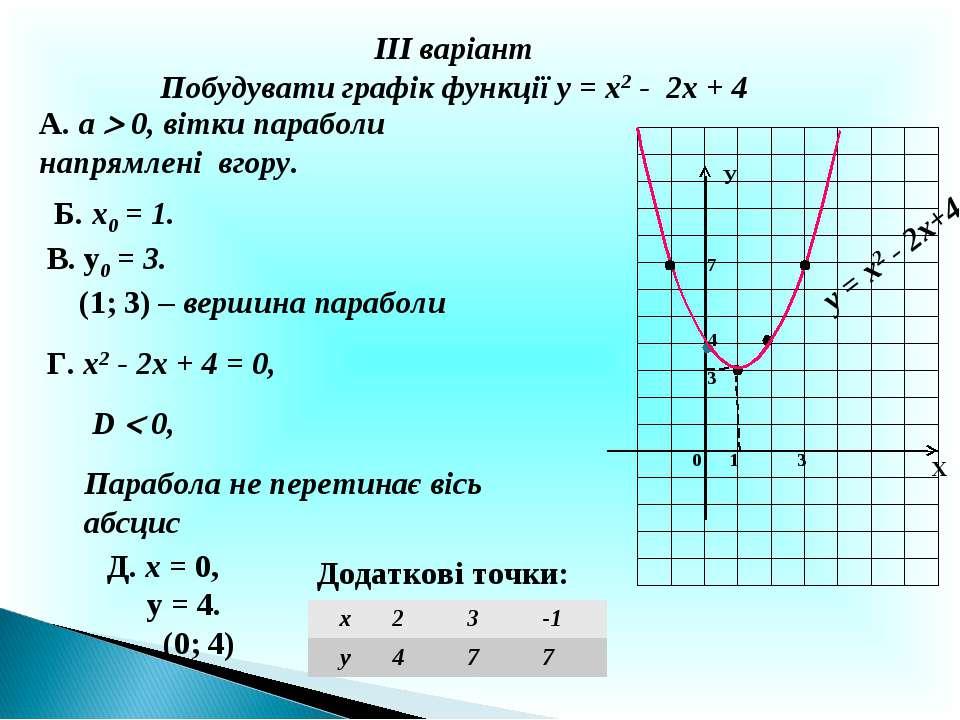 ІІІ варіант Побудувати графік функції у = х2 - 2х + 4 А. а 0, вітки параболи ...