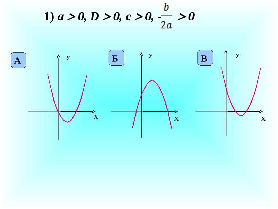 1) а 0, D 0, c 0, - 0 X У X У X У А Б В