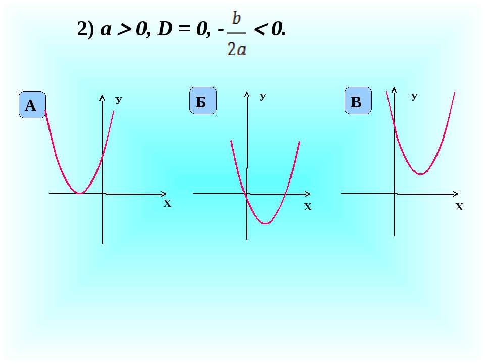 2) а 0, D = 0, - 0. X У X У X У А Б В