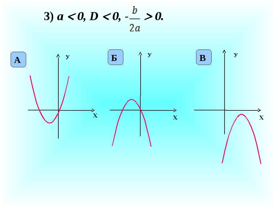 3) а 0, D 0, - 0. X У X У X У А Б В