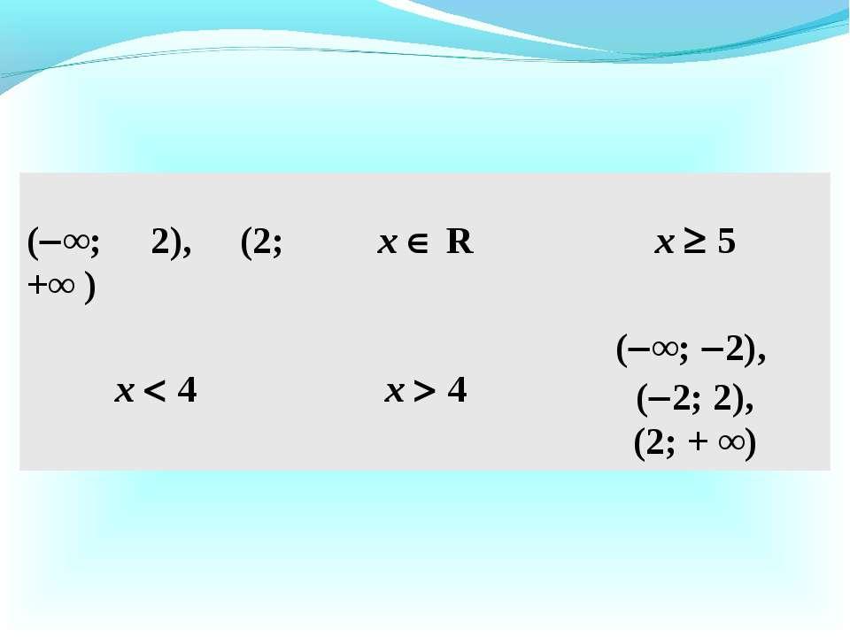 ( ∞; 2), (2; +∞ ) х R х 5 х 4 х 4 ( ∞; 2), ( 2; 2), (2; + ∞)