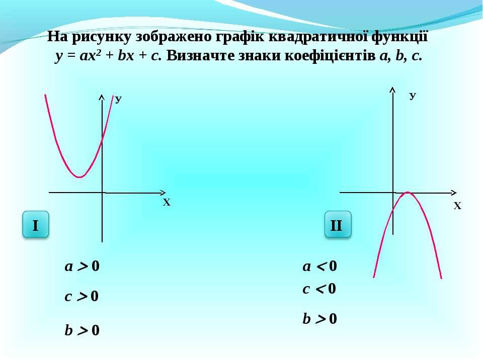 X У X У На рисунку зображено графік квадратичної функції у = ах2 + bх + с. Ви...