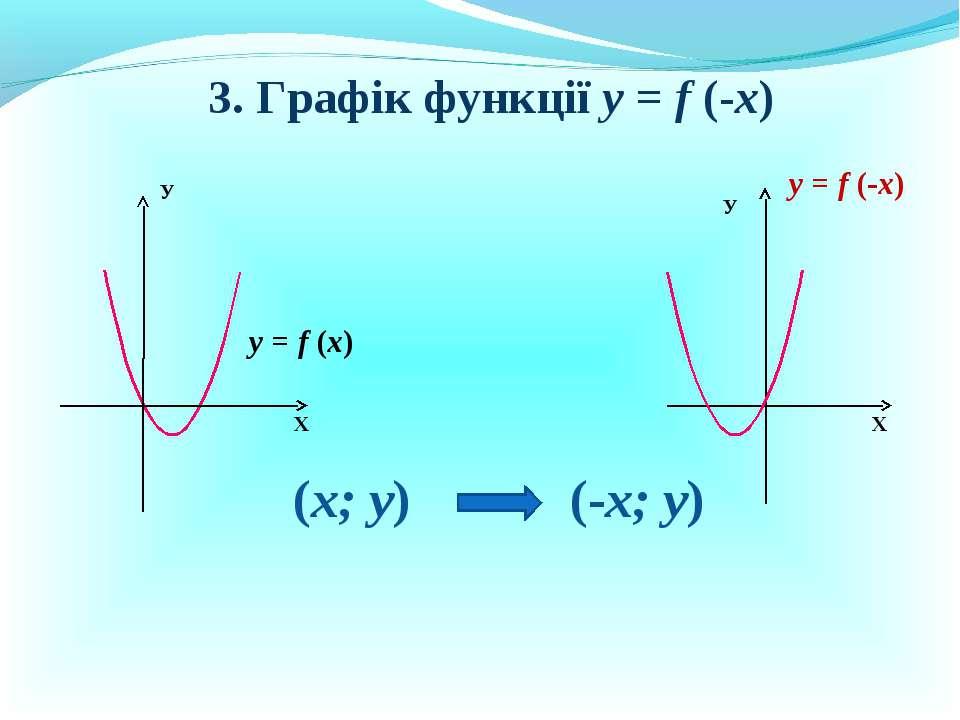 3. Графік функції у = f (-x) Х У у = f (x) у = f (-x) У Х (х; у) (-х; у)