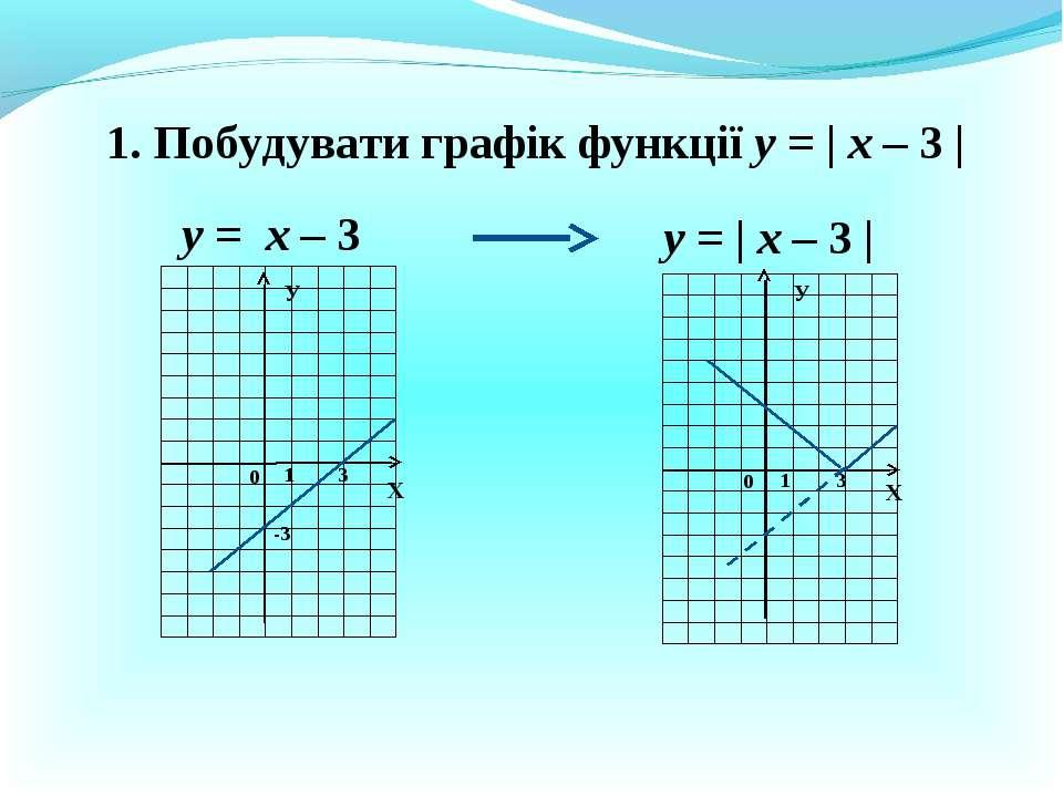 1. Побудувати графік функції у = | х – 3 | у = х – 3 у = | х – 3 | Х Х У У 0 ...