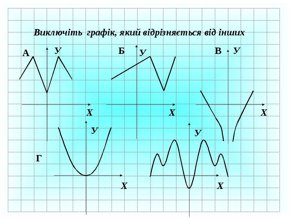 Виключіть графік, який відрізняється від інших Х У Х У Х У Х У Х У А Б В Г