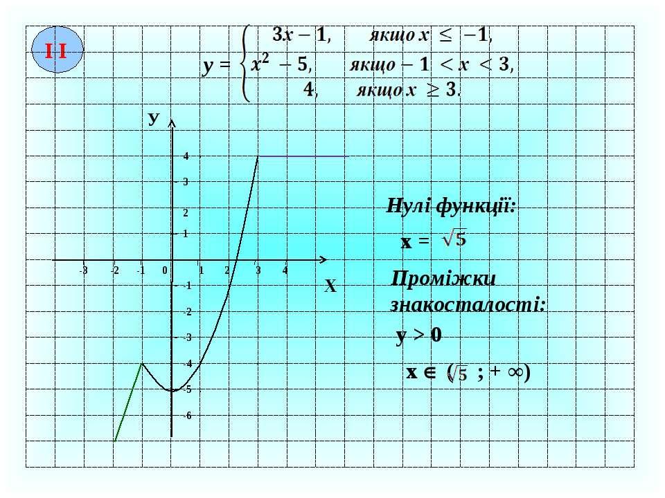 І І у = -1 2 3 4 1 2 3 4 0 -2 -3 -1 -2 -3 -4 -5 -6 Х У 1 Нулі функції: х = Пр...