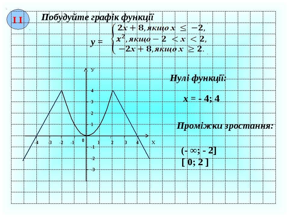І І Побудуйте графік функції у = 1 2 3 4 1 2 3 4 0 -1 -2 -3 -4 -1 -2 -3 Х У Н...