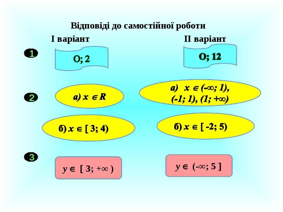 Відповіді до самостійної роботи І варіант ІІ варіант 1 2 3 у 3; +∞ ) у (-∞; 5