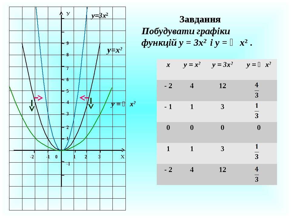 Завдання Побудувати графіки функцій у = 3х2 і у = ⅓х2 . 1 2 3 Х 1 2 3 4 5 6 7...