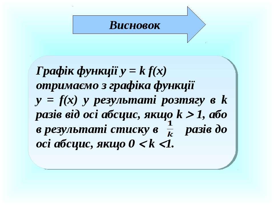 Висновок Графік функції у = k f(x) отримаємо з графіка функції у = f(x) у рез...