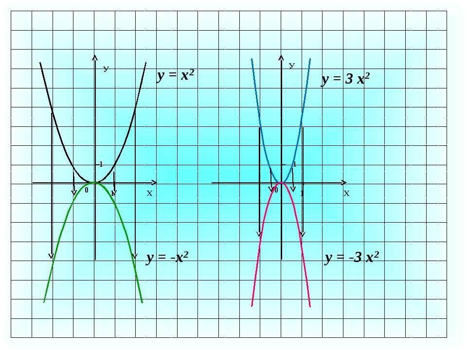 1 0 1 Х У 1 У Х 1 0 у = х2 у = -х2 у = 3 х2 у = -3 х2
