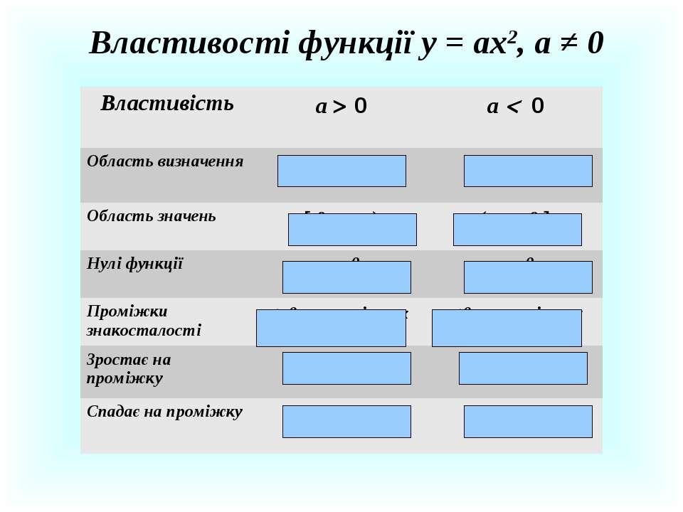 Властивості функції у = ах2, а ≠ 0 Властивість а 0 а 0 Область визначення (- ...
