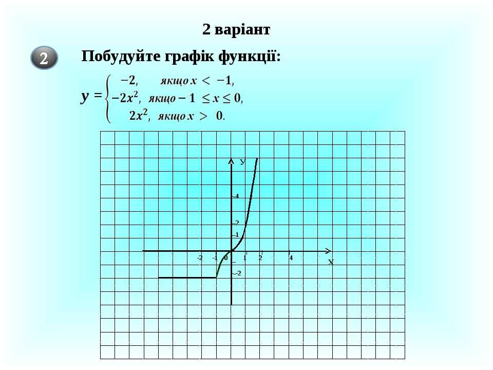 2 варіант 1 2 4 1 2 4 0 -1 -2 Х У Побудуйте графік функції: у = -2