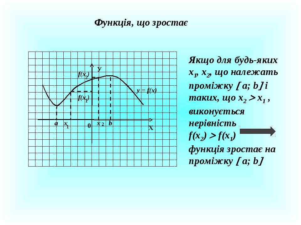 Функція, що зростає Х У 0 x x 1 2 f(x ) f(x ) 1 2 y = f(x) а b Якщо для будь-...