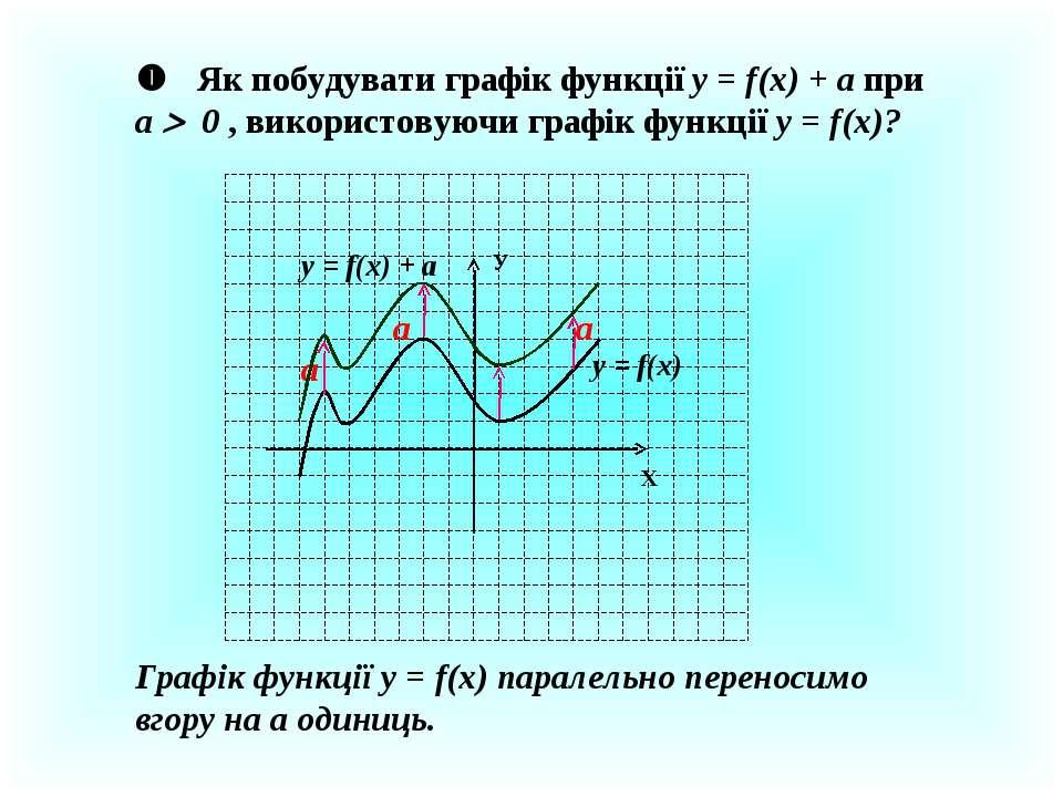 Як побудувати графік функції у = f(x) + a при a 0 , використовуючи графік фун...