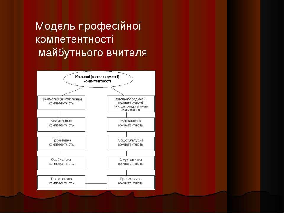Модель професійної компетентності майбутнього вчителя