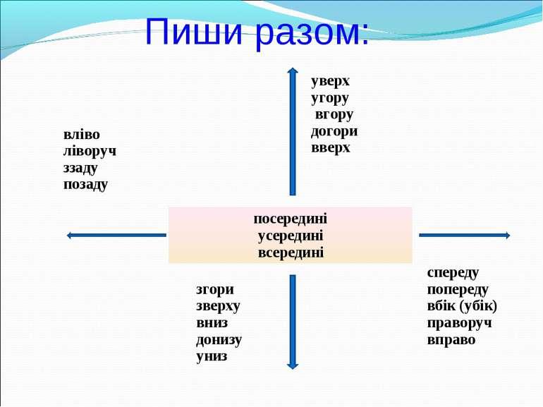 Пиши разом: вліво ліворуч ззаду позаду уверх угору вгору догори вверх посеред...