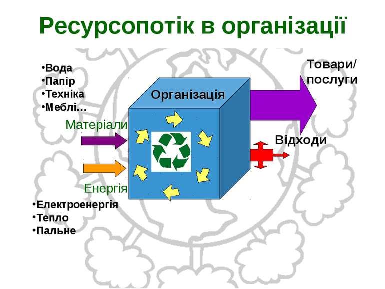 Ресурсопотік в організації Товари/ послуги Організація Вода Папір Техніка Меб...