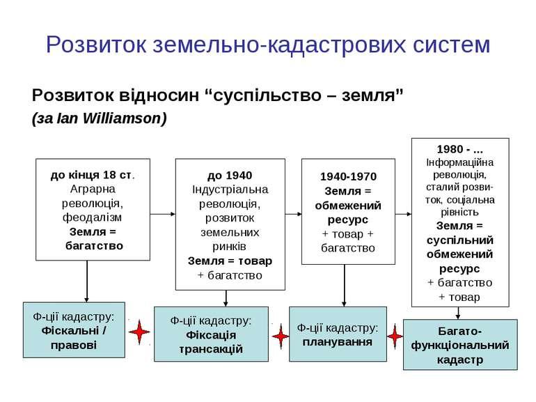 """Розвиток земельно-кадастрових систем Розвиток відносин """"суспільство – земля"""" ..."""