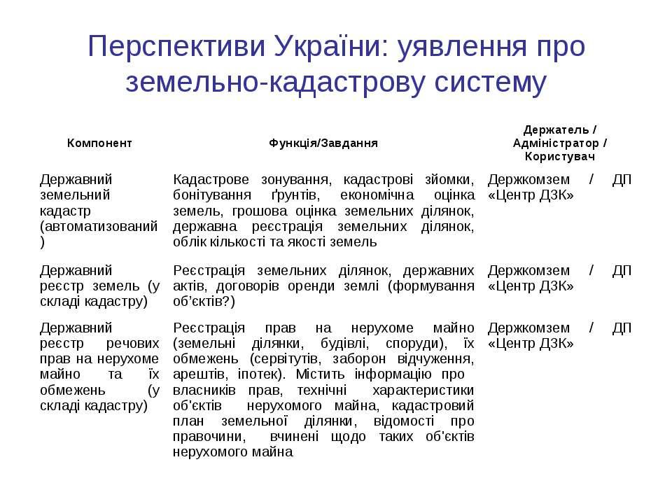 Перспективи України: уявлення про земельно-кадастрову систему