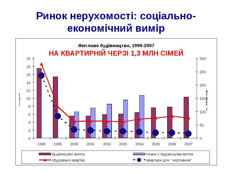 Ринок нерухомості: соціально-економічний вимір