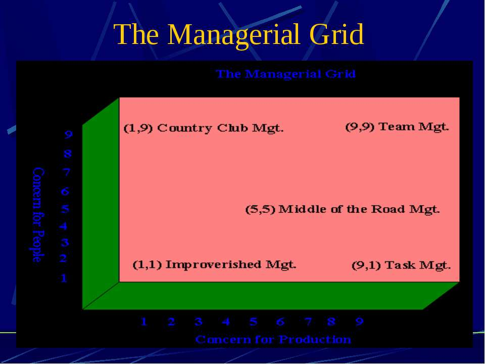 The Managerial Grid