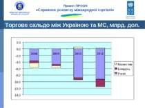 Торгове сальдо між Україною та МС, млрд. дол. Проект ПРООН «Сприяння розвитку...