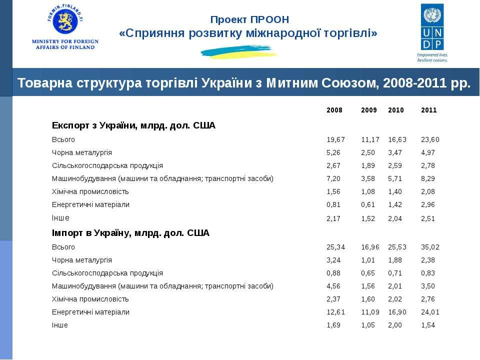 Товарна структура торгівлі України з Митним Союзом, 2008-2011 рр. Проект ПРОО...