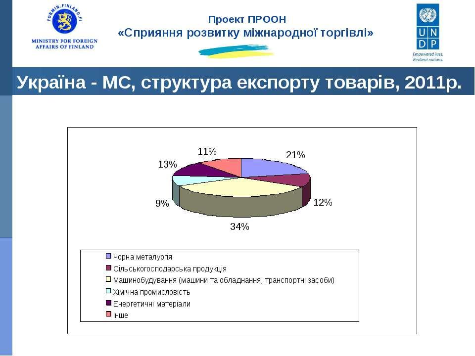 Україна - МС, структура експорту товарів, 2011р. Проект ПРООН «Сприяння розви...