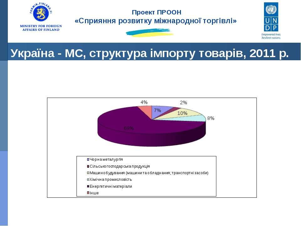 Україна - МС, структура імпорту товарів, 2011 р. Проект ПРООН «Сприяння розви...