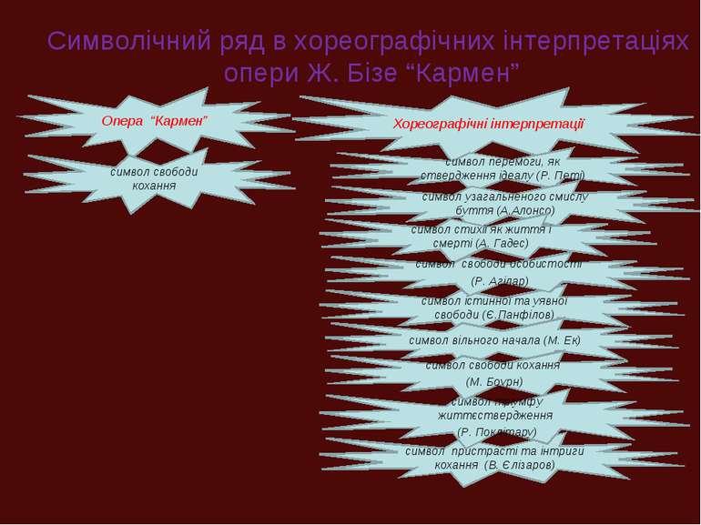 """Символічний ряд в хореографічних інтерпретаціях опери Ж. Бізе """"Кармен"""" Опера ..."""