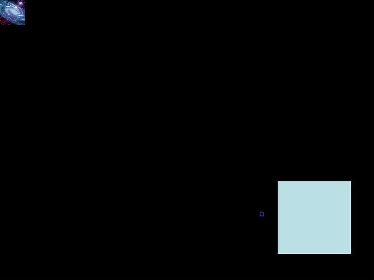 Наслідок (площа квадрата) Площа квадрата дорівнює квадрату його сторони: S=a2...