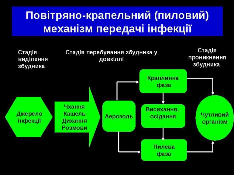 Повітряно-крапельний (пиловий) механізм передачі інфекції Джерело інфекції Чх...